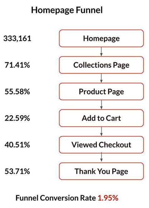 Chillital Google Analytics Example Homepage Funnel Analysis