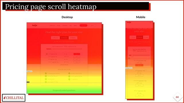 Chillital Hotjar Heatmap Analysis