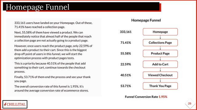 Chillital Google Analytics Funnel Analysis