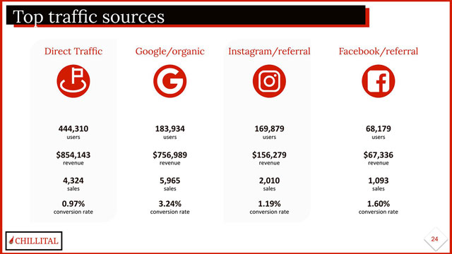 Chillital Google Analytics Health Data Analysis